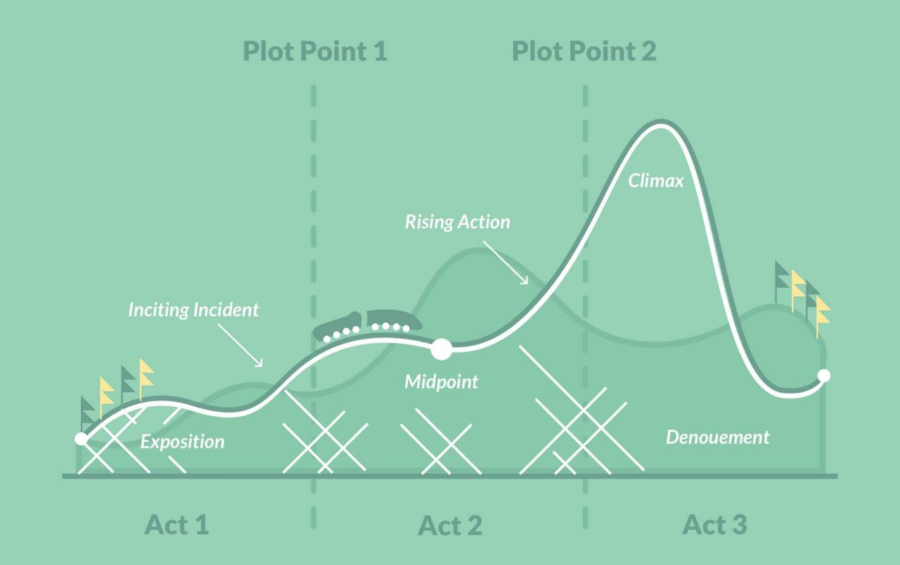 What Is Plot Definition Examples And Expert Tips From