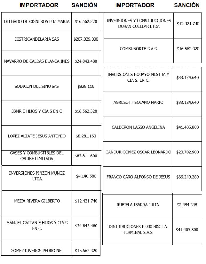 Lista completa de estaciones sancionadas
