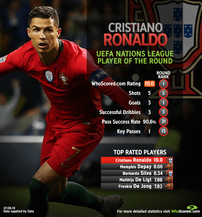 Ronaldo leads the way in UEFA Nations League semi-final best XI