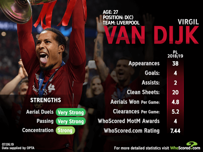 Stopping Ronaldo's Portugal in Nations League final would be major Ballon d'Or statement by Van Dijk