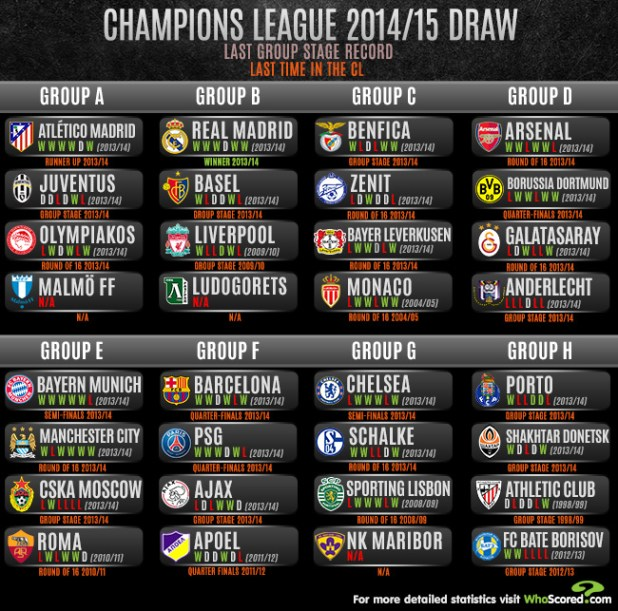 Champions League 4 Matchday Round Season 2018 2019: Uefa Champions League Group Stage Table Standings