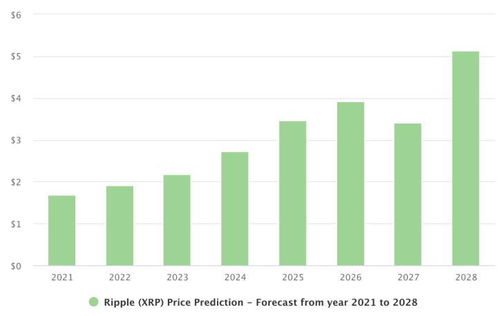 توقعات سعر الروبل