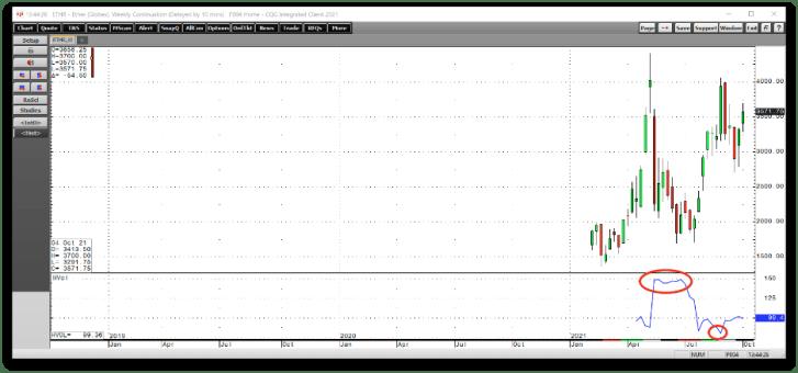 الرسم البياني الأسبوعي Ethereum