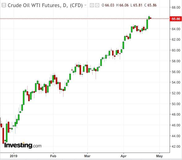 WTI Daily Chart - Powered by TradingView