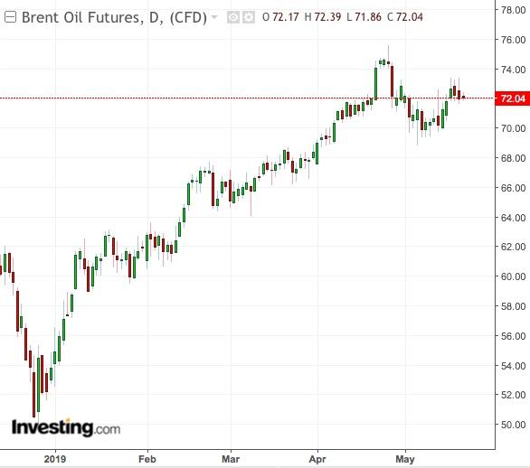 Gráfico Diário Brent - Powered by TradingView