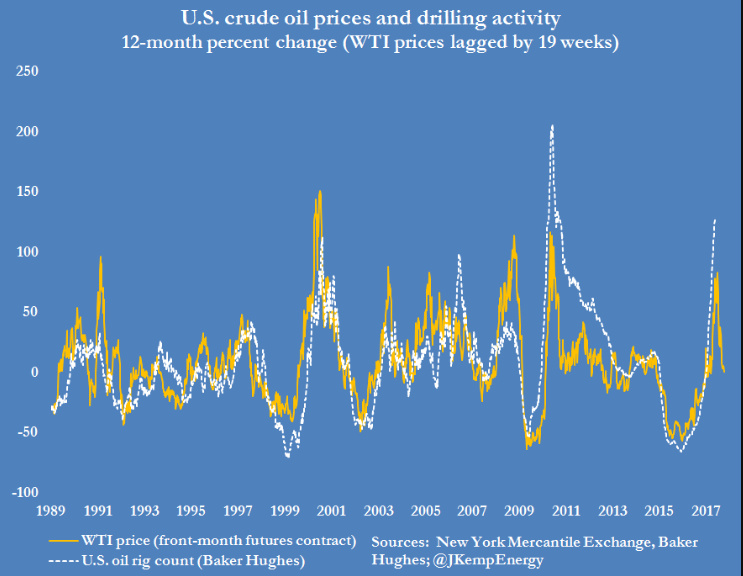 WTI/U.S. Drilling Correlation Chart