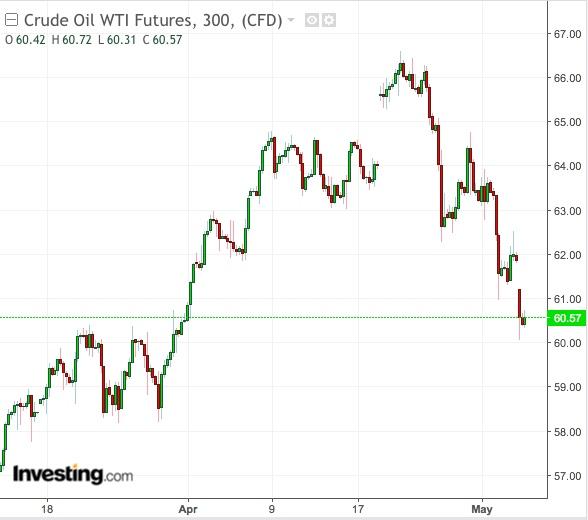 Gráfico Diário do WTI - Powered by TradingView
