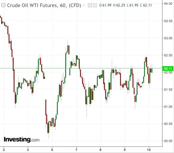 Gráfico 1 semana do WTI- Powered by TradingView