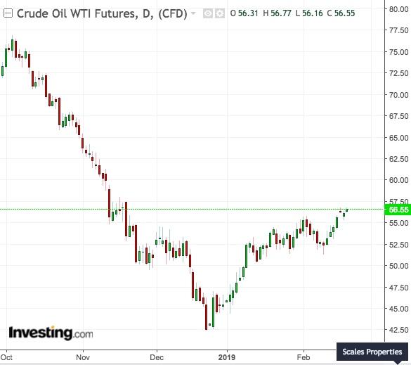 Gráfico de cotação diária do petróleo WTI