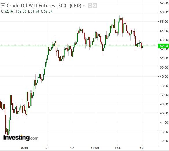 Petróleo WTI Gráfico de 300 minutos