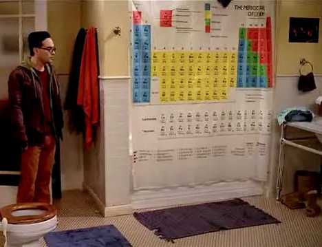 periodic table of elements shower