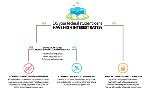Student loan consolidation rates