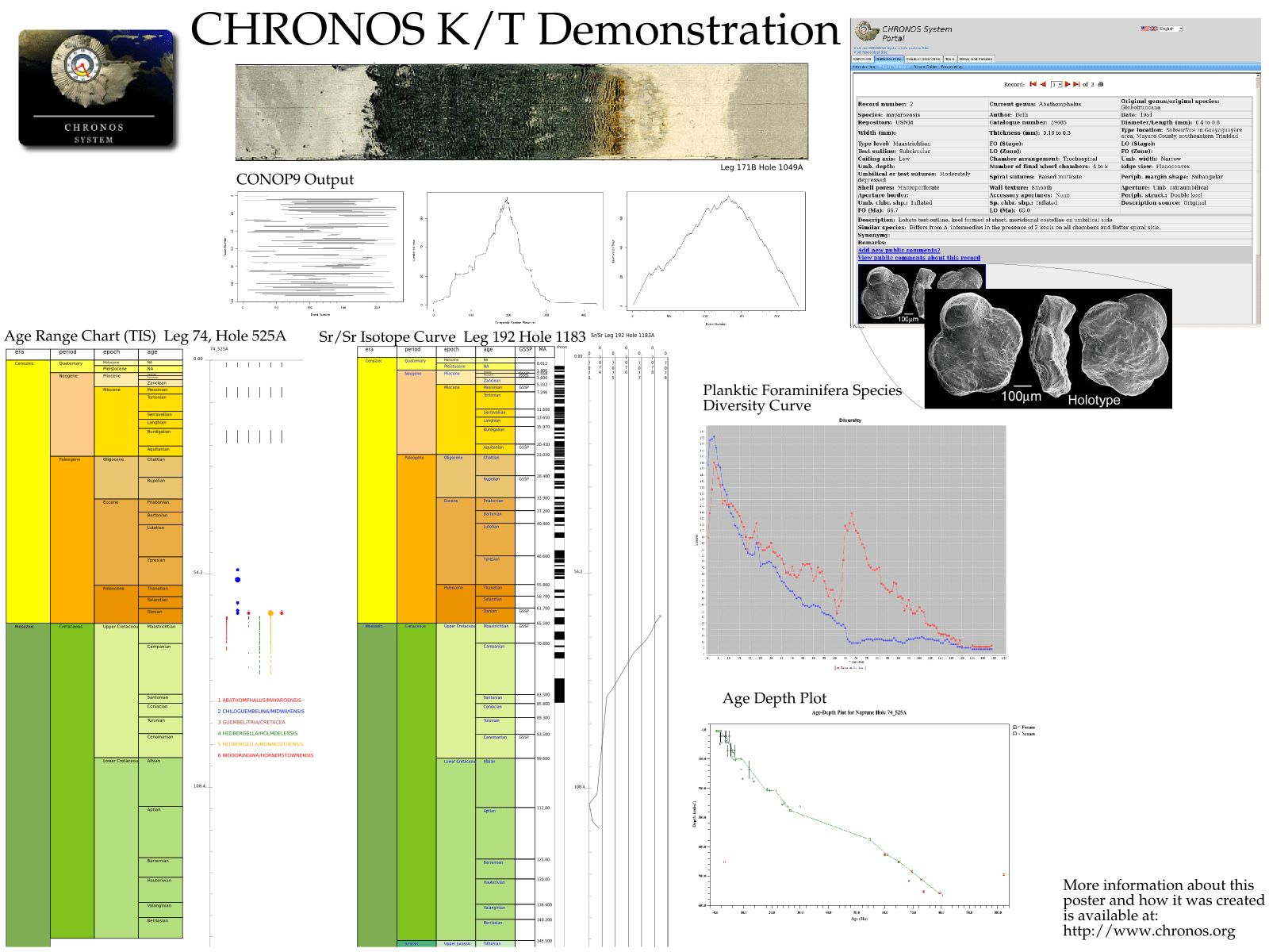 Calibrating The Geological Time Scale