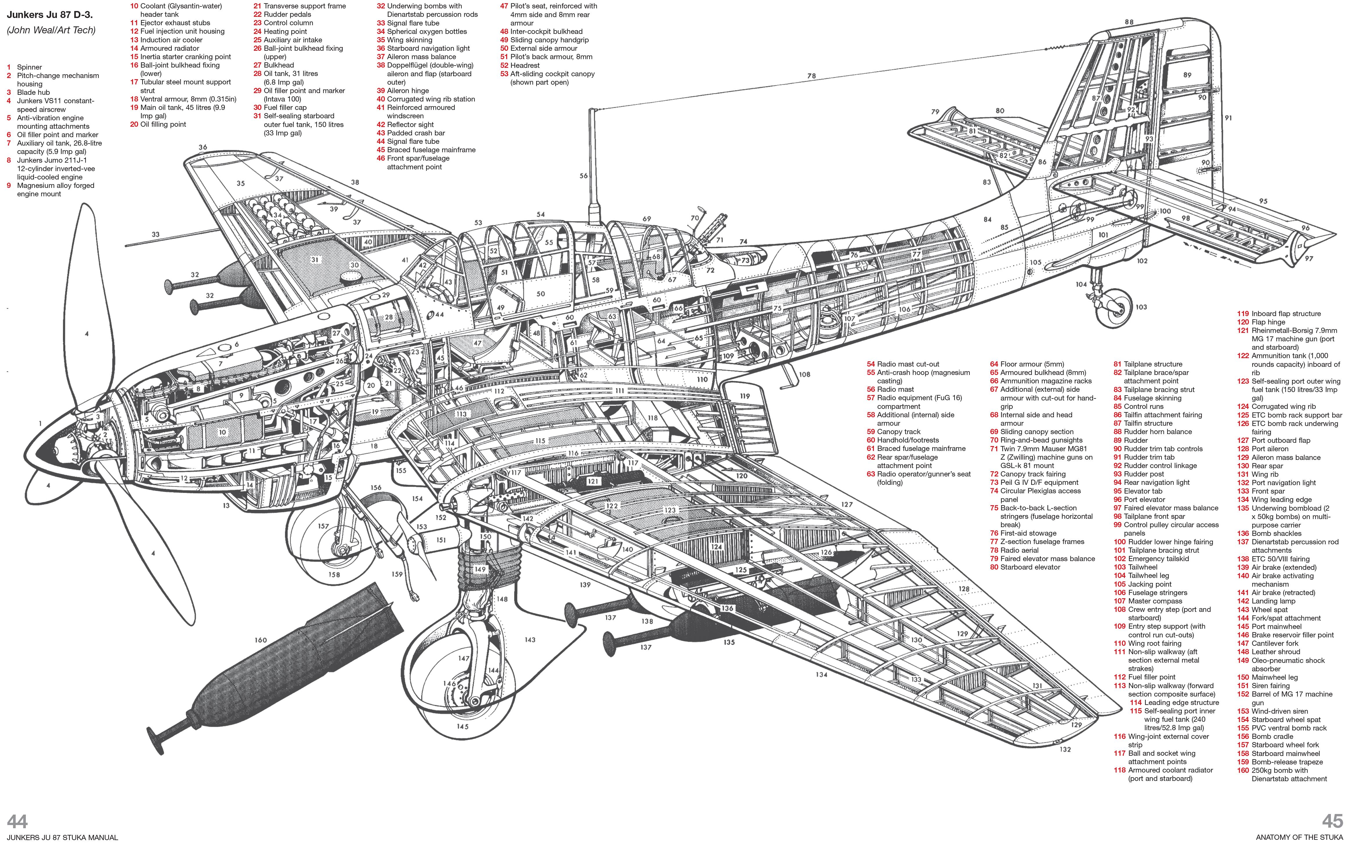 Junkers Ju 87 Stuka Manual