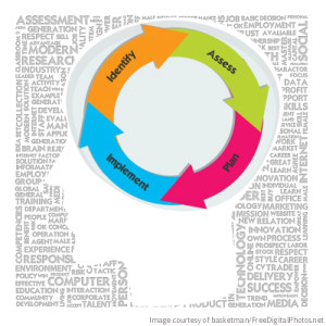 Business Process Management Concept