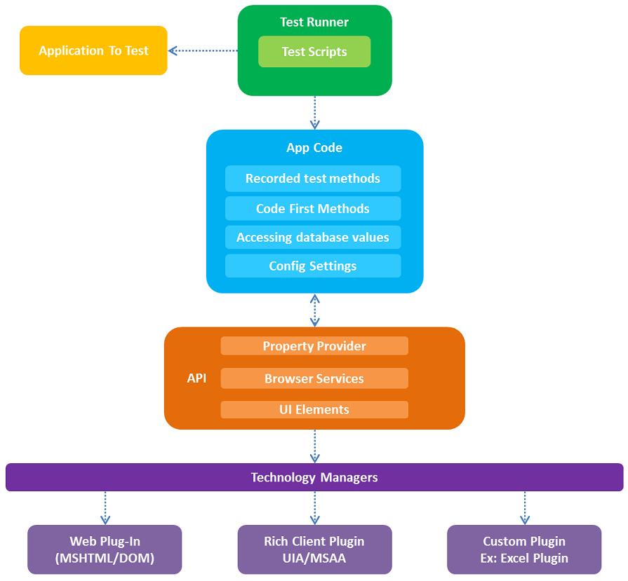 Coded UI Framework