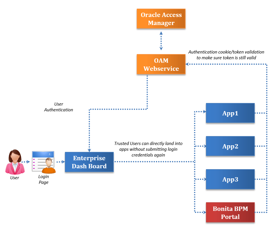 Image depicting SSO Authentication in Bonita