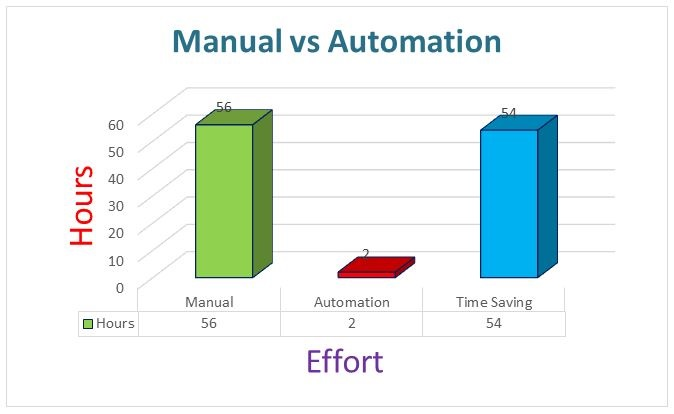 Manual Vs Automation Testing
