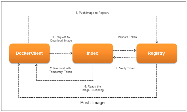 Pushing an Image - Private Docker Registry