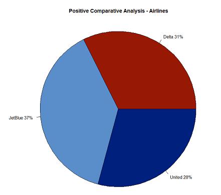 Positive Analysis