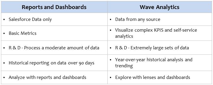 Salesforce Wave Analytics Table