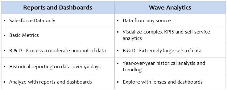 Salesforce Wave Analytics Table