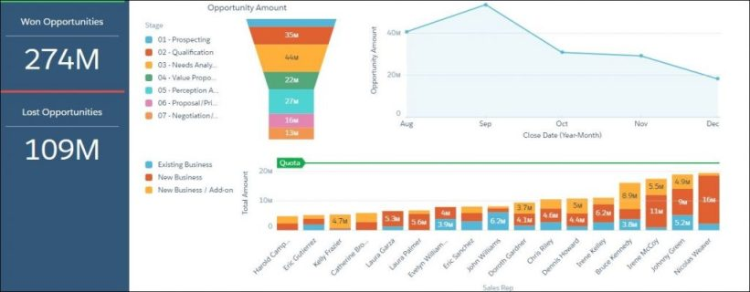 Salesforce Visualization