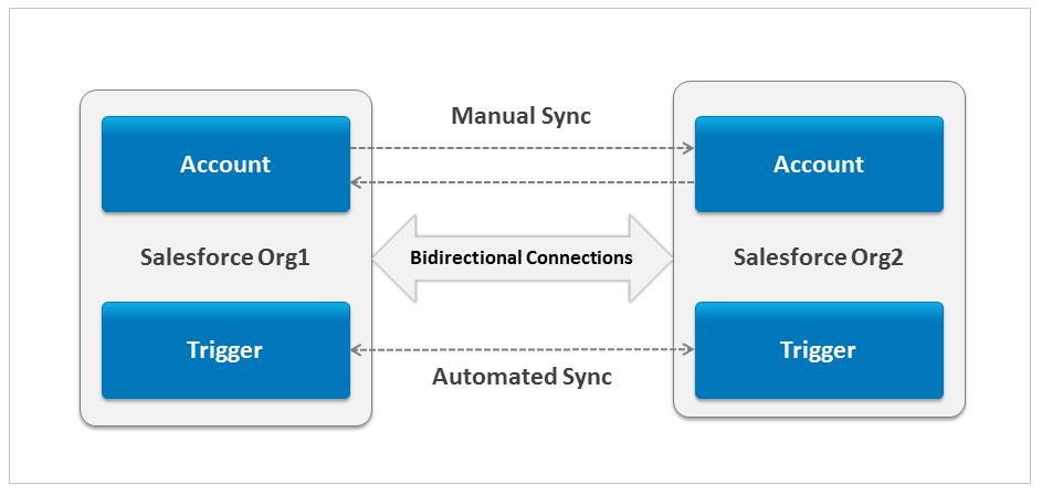Salesforce To Salesforce Sync