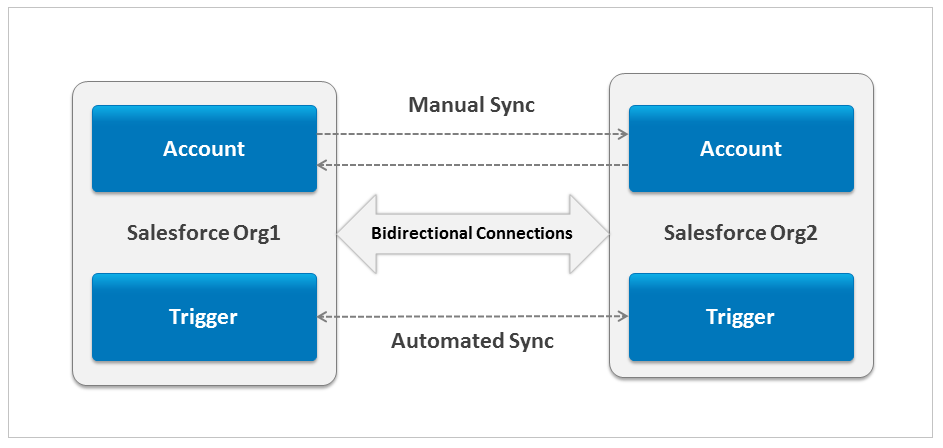 Salesforce To Salesforce Sync