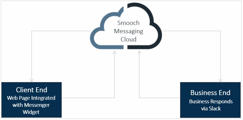 smooch messaging platform