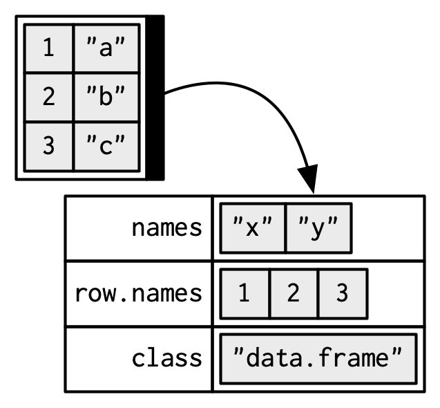 R Data Frame Column Names X | Viewframes.co