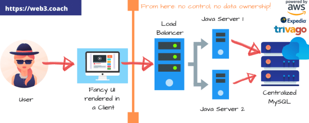 Blockchain: standard web architecture