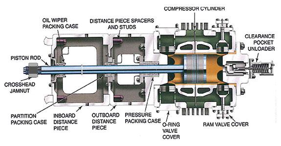 Tentec Discusses Hydraulic Nuts For Compressor Crosshead