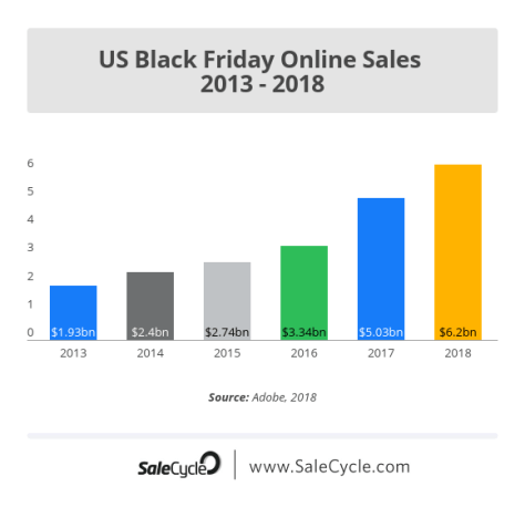 Black Friday ecommerce: sales stats