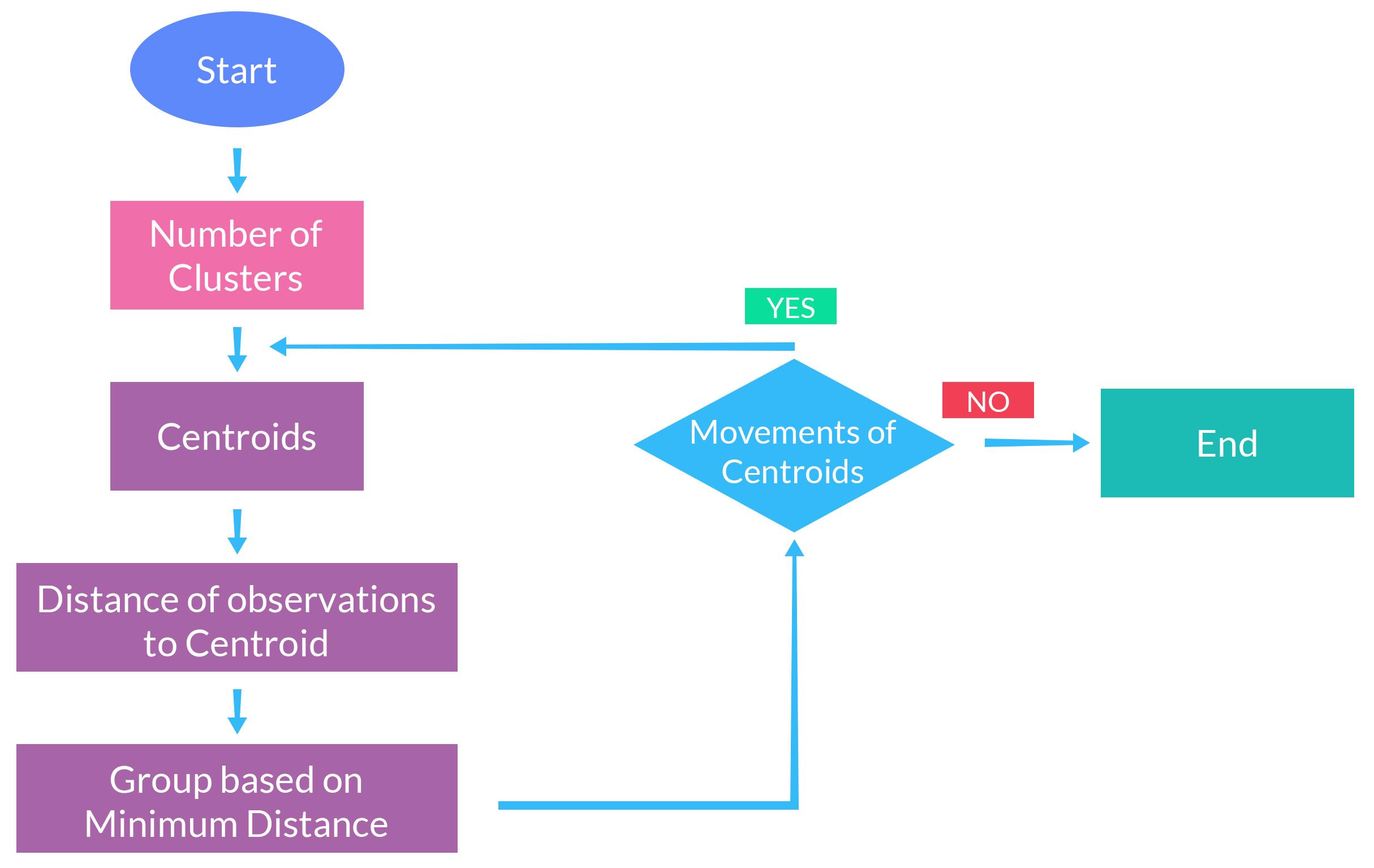 Basic steps for running K-means
