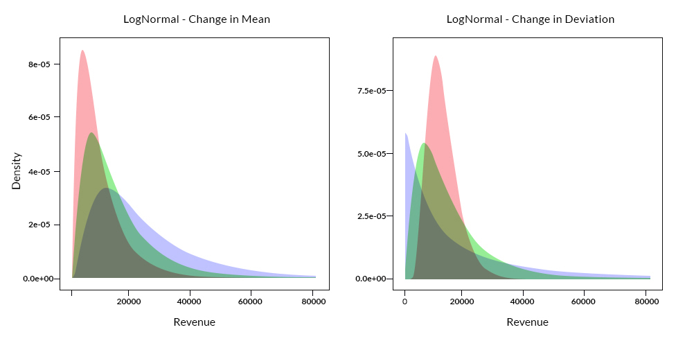Comparison of Density Plot for change in mean and standard deviation for LogNormal Distribution