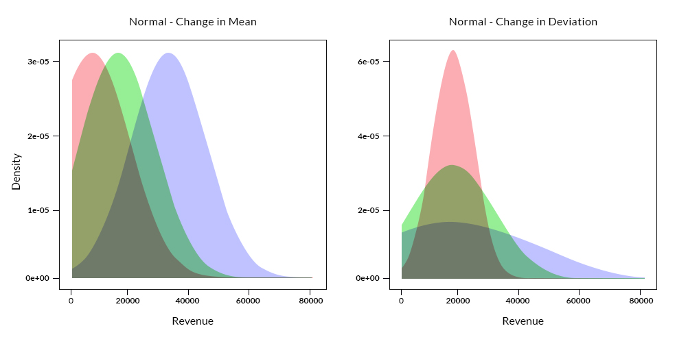 Comparison of Density Plot for change in mean and standard deviation for Normal Distribution