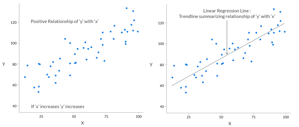 Graphical illustration of Linear Regression