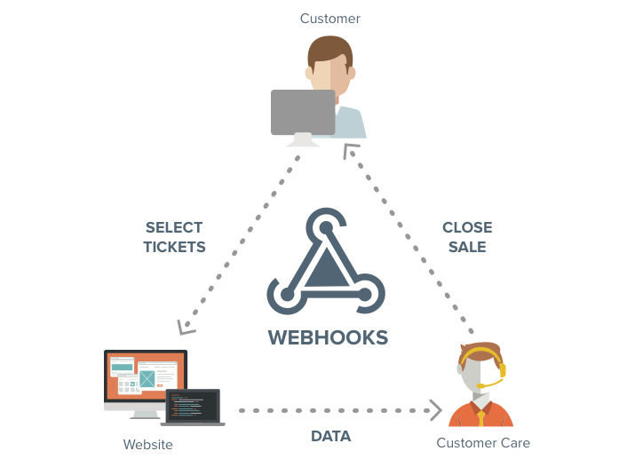 Webhooks with CleverTap