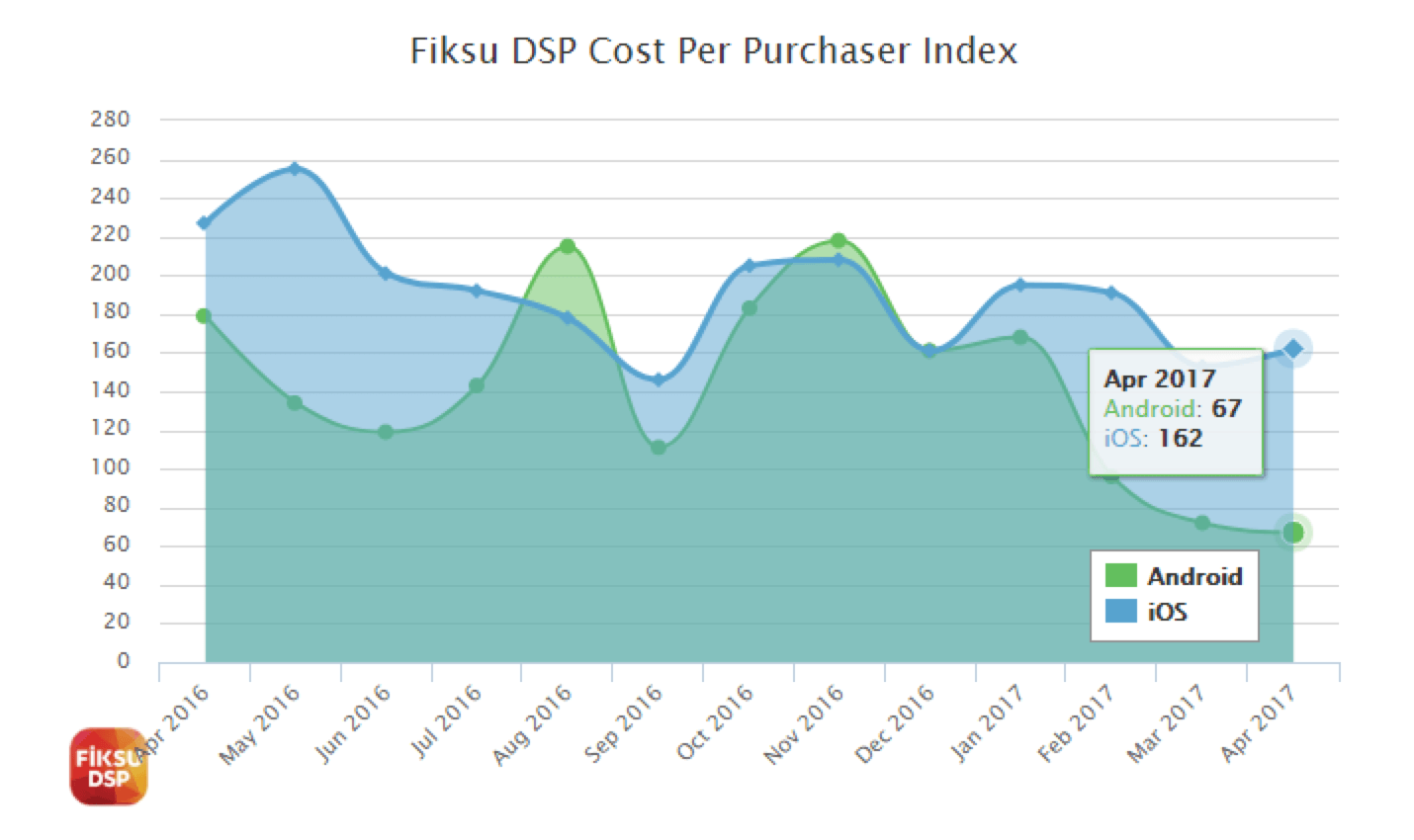 Fiksu DSP Cost Per Purchase Index
