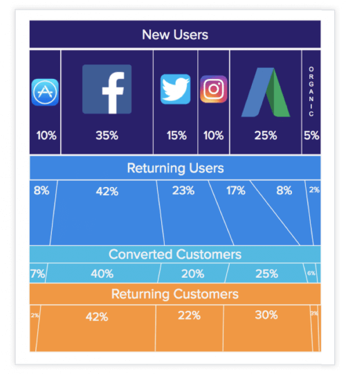 Funnel - Converted Customers