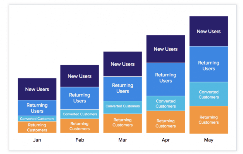 Compare Monthly Funnels