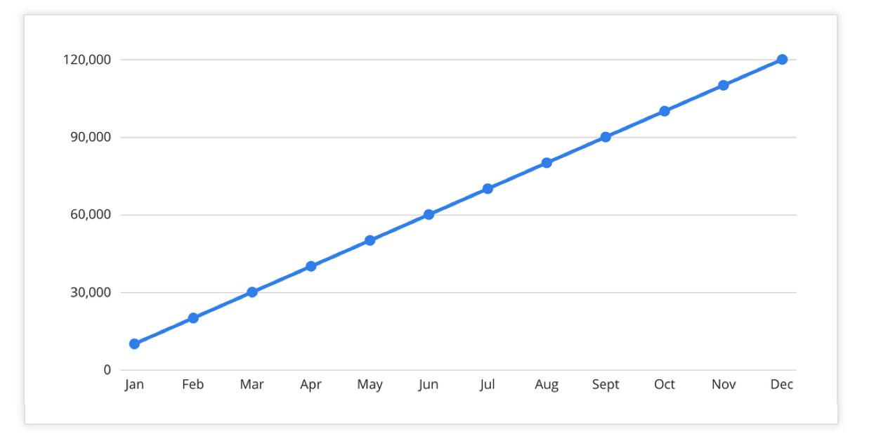 Deceptive-User-Growth