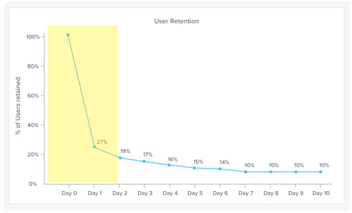 User-Retention-Phase-1