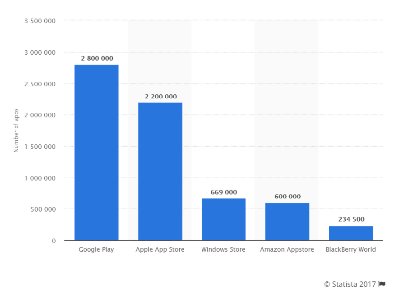 Number of Apps in App Stores