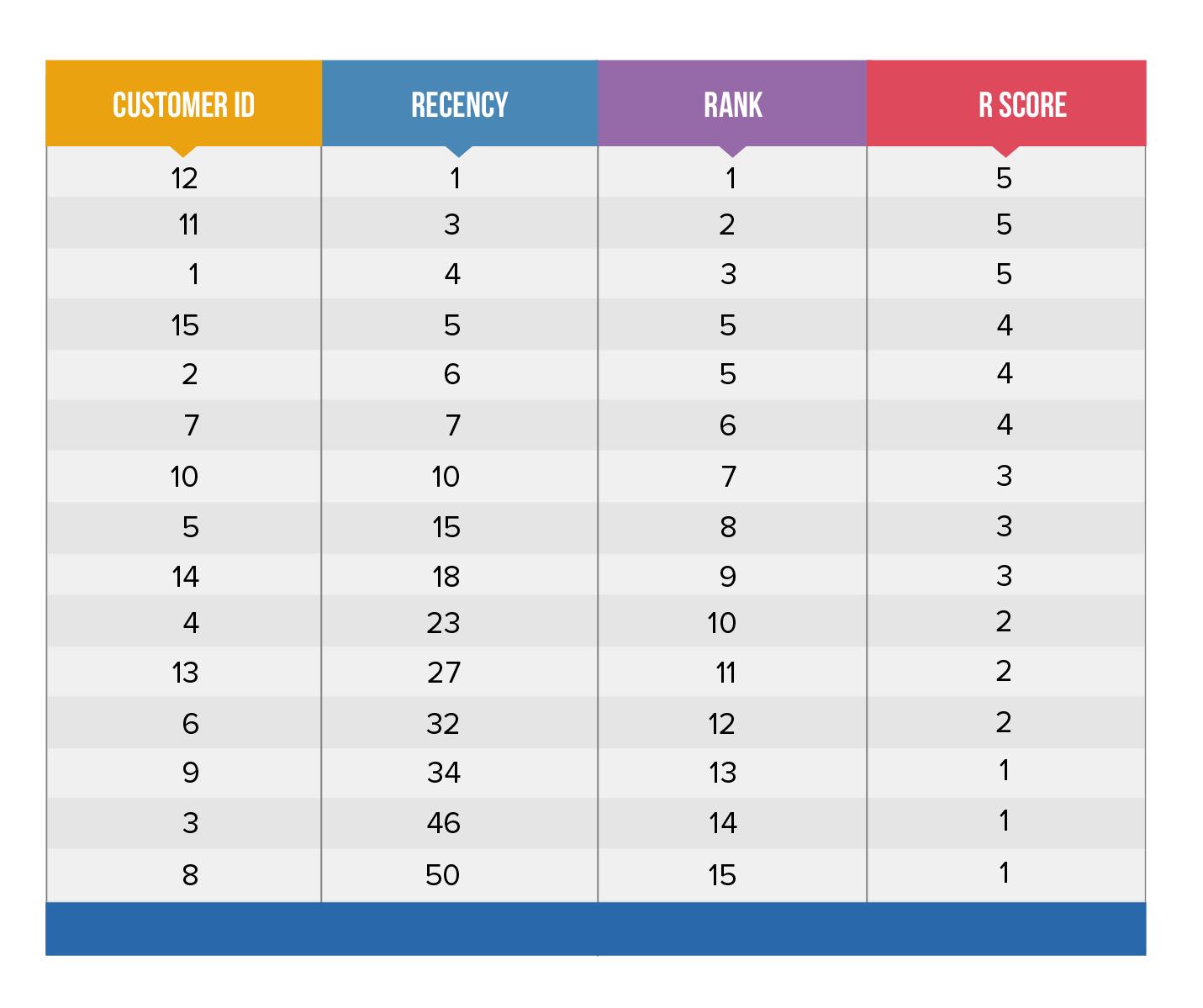 RFM Score Table-2