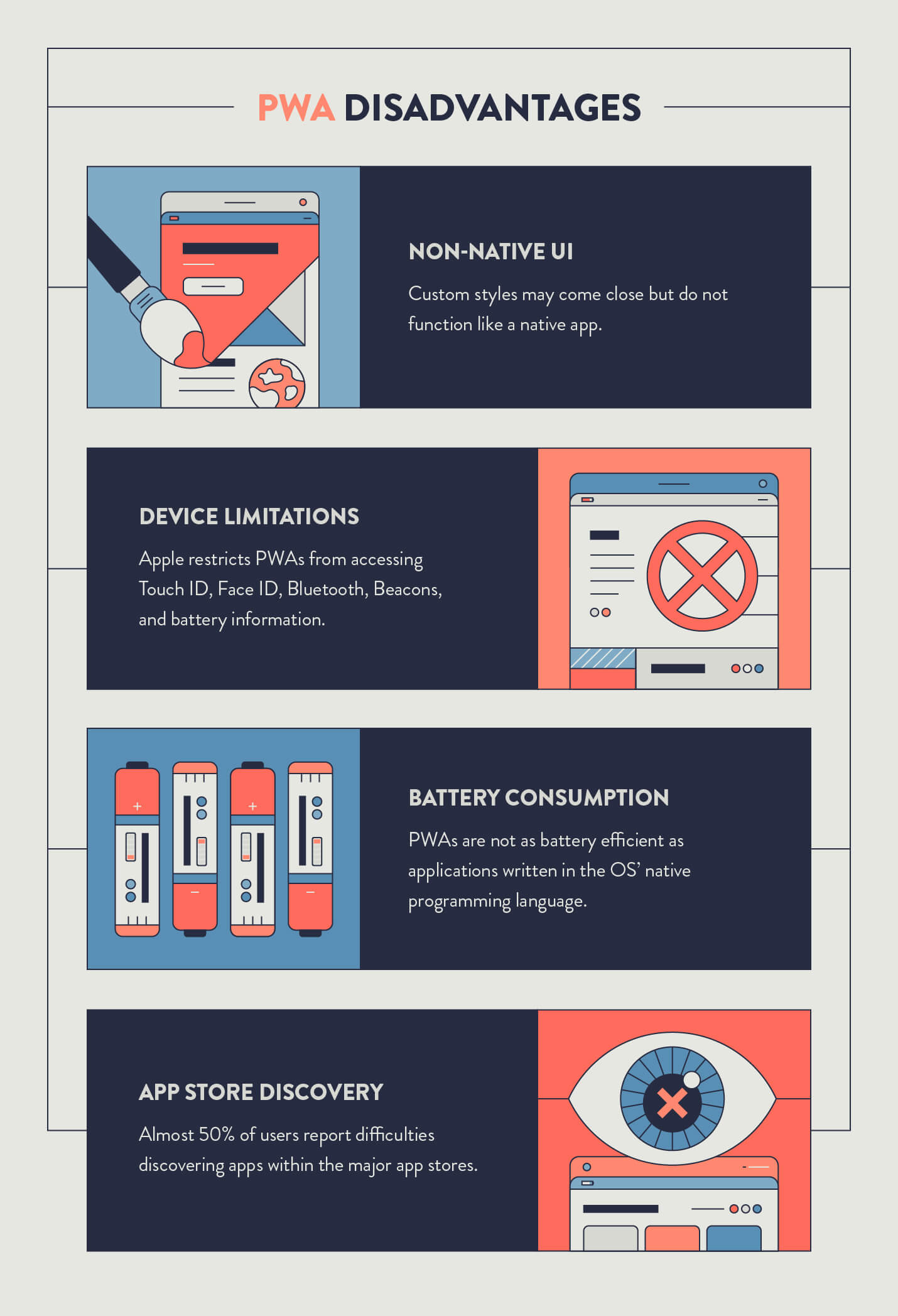 disadvantages of progressive web apps including battery consumption, app store discovery, device limitations, and non-native UI