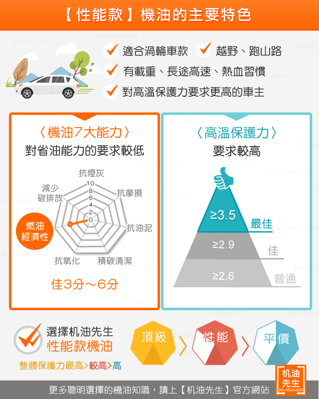 %e3%80%90%e6%a9%9f%e6%b2%b9%e4%ba%94%e7%ad%89%e7%b4%9a%e3%80%91%e6%80%a7%e8%83%bd%e6%ac%be-%e6%a9%9f%e6%b2%b9%e4%b8%bb%e8%a6%81%e7%89%b9%e8%89%b2