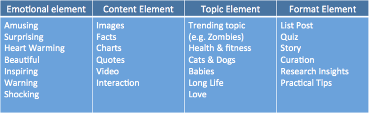 viral-elements