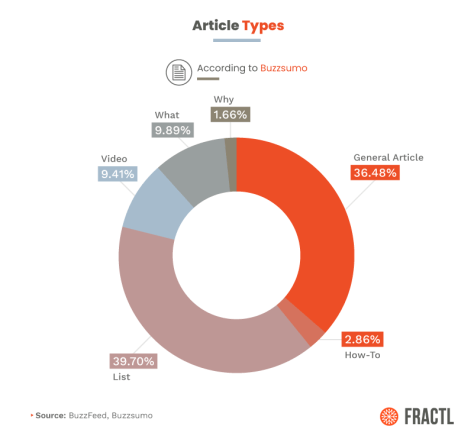 List articles lead the top Buzzfeed article types pie chart